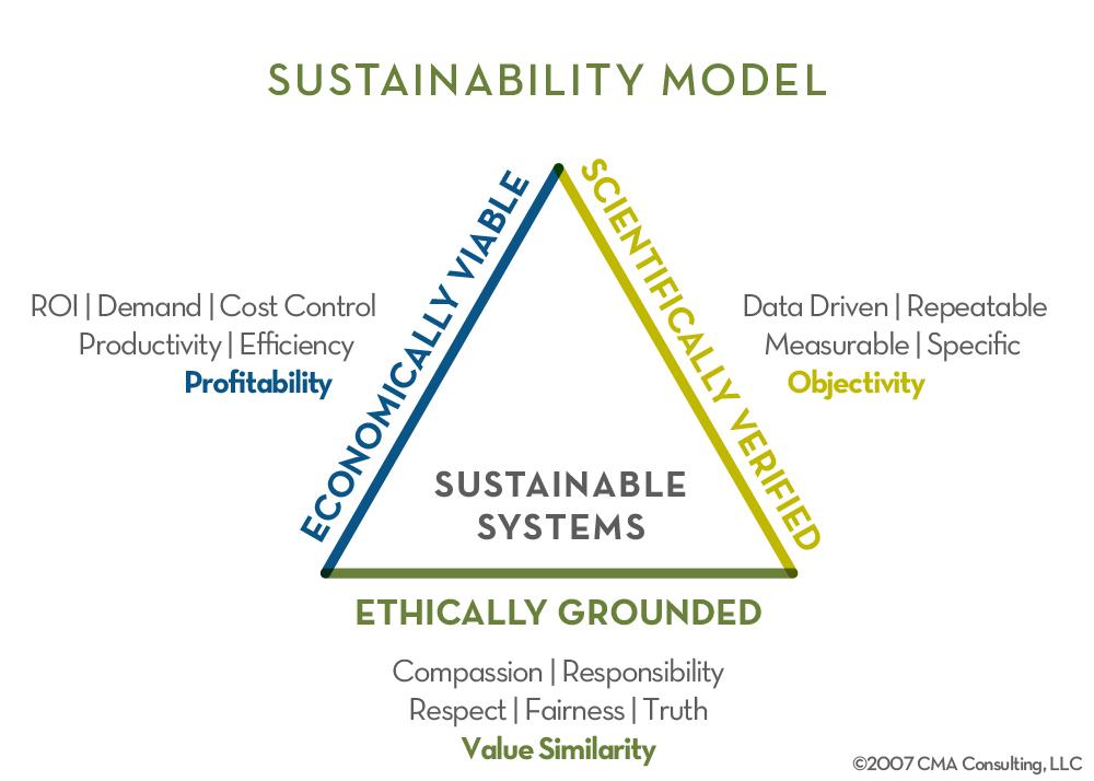 Sustainability_Model-01